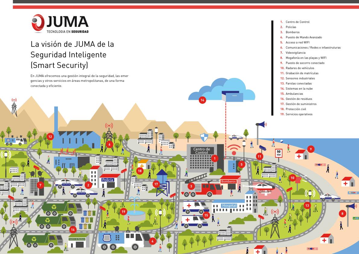 Smart city JUMA