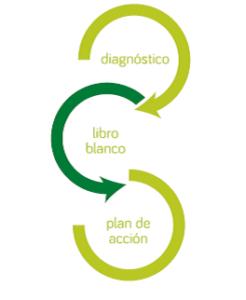 Libro blanco Andalucía Smart